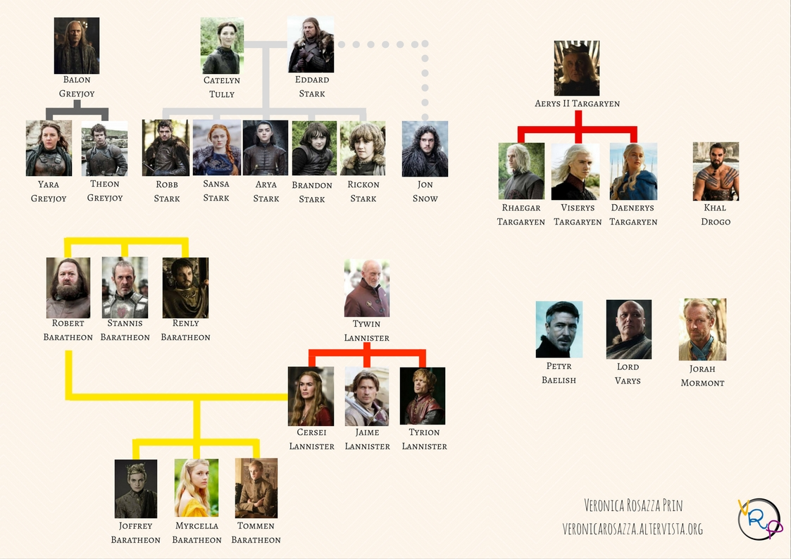 Game of thrones spoiler free family tree: il trono di spade, albero genealogico senza spoiler