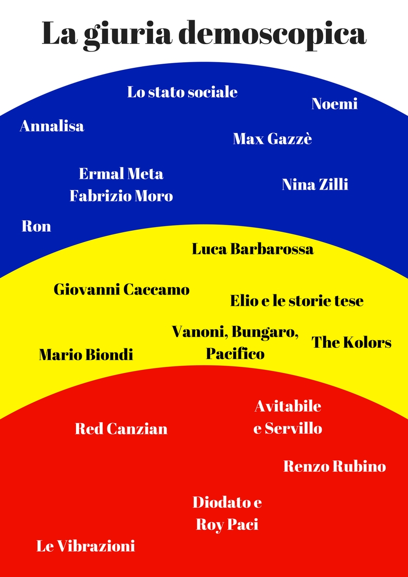 I giudizi della Giuria demoscopica per Sanremo 2018