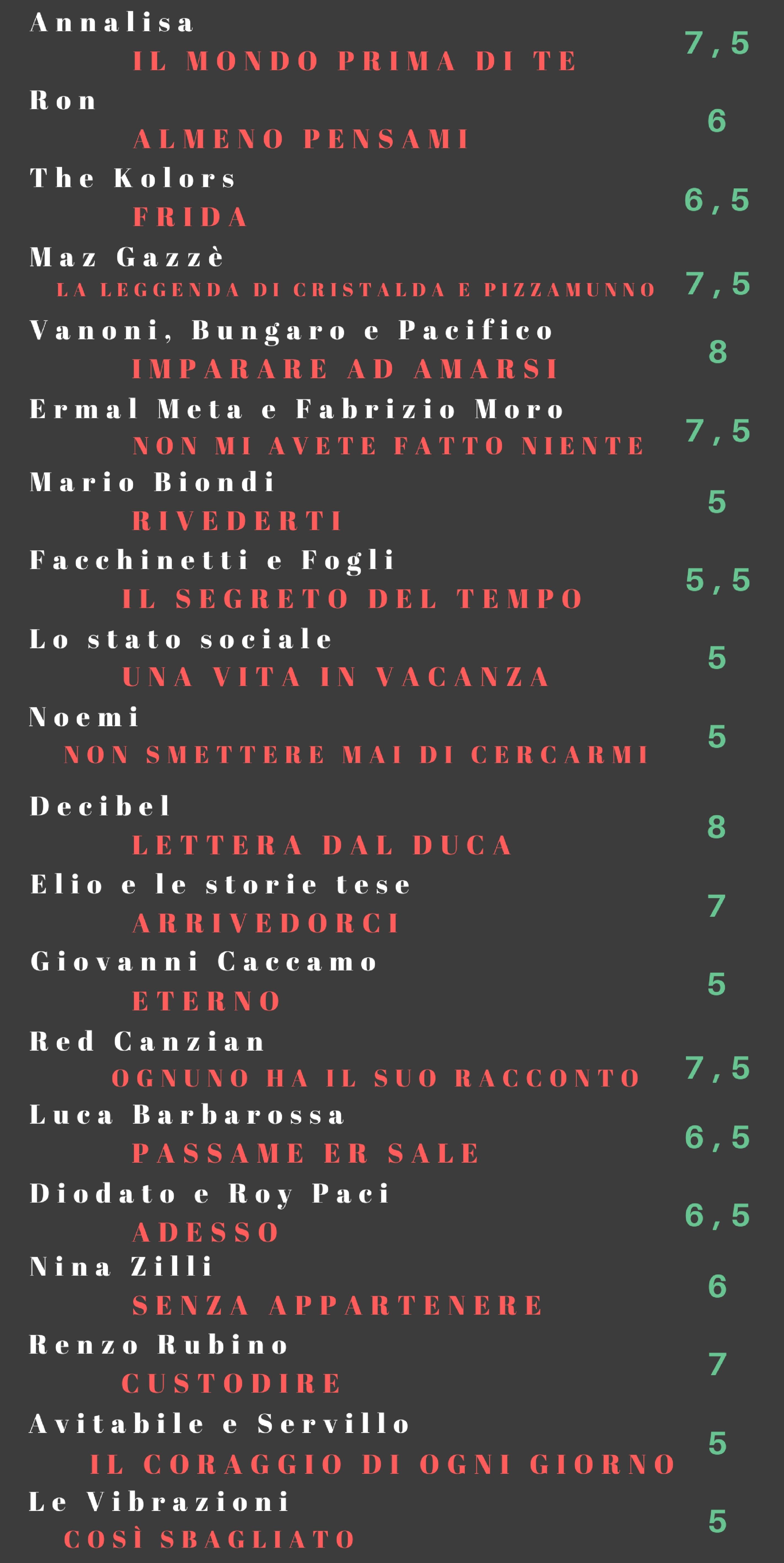 I giudizi sulle canzoni di Sanremo 2018 di Veronica Rosazza Prin